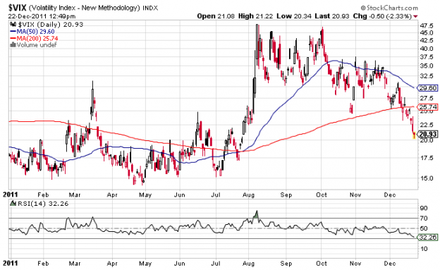 VIX2011 624x383 Thursday links:  holiday stress