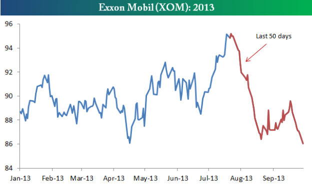 What is going on with ExxonMobil ( $ XOM ) stock? ( Bespoke )