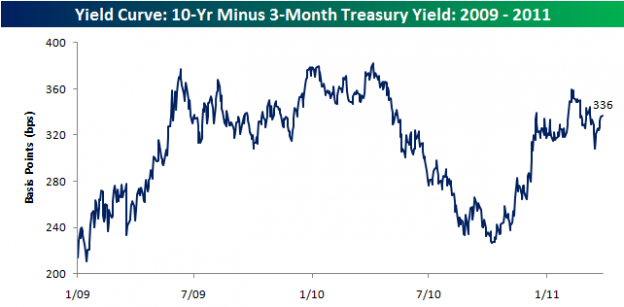Yield Curve032811 624x307 Monday links:  reputation and returns