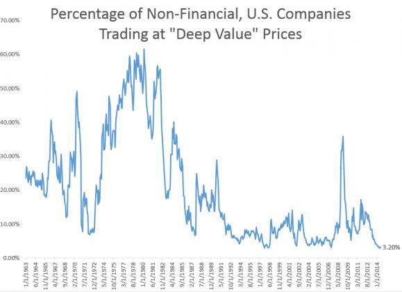 deepvalue 10142 579x420 Q&A with Tobias Carlisle author of Deep Value