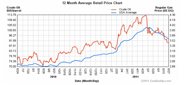 gaschart1year 624x287 Monday links:  a recipe for failure
