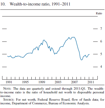 wealth2income Thursday links:  wealth and income